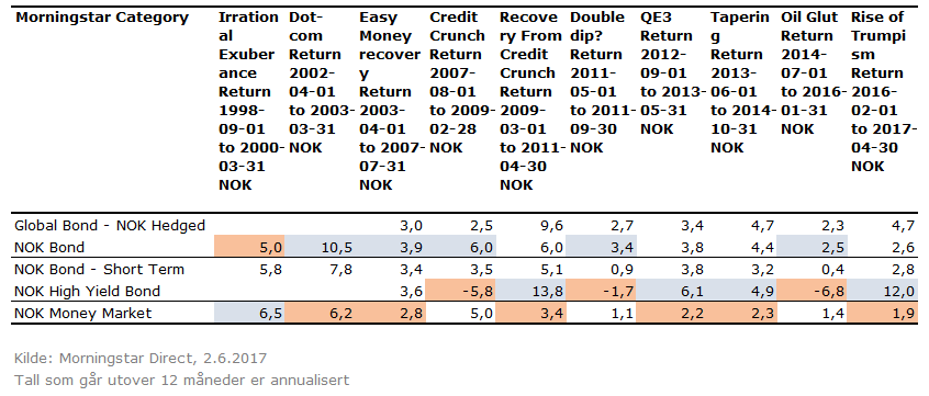 Avkastning under ulike markedsforhold - rentefond norge