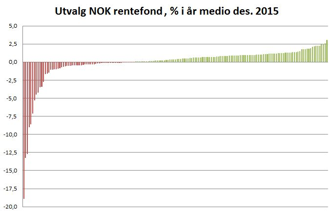 NOK Rentefond hittil i år 2015