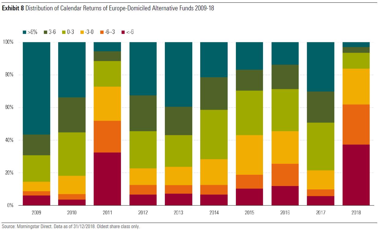 Avkastning alterantive fond tom 2018