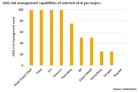 risk management capabilities of selected oil & gas majors energy natural resources Shell