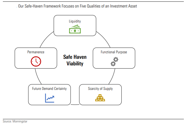 safe haven test framework safe haven investment gold bitcoin portfolio construction