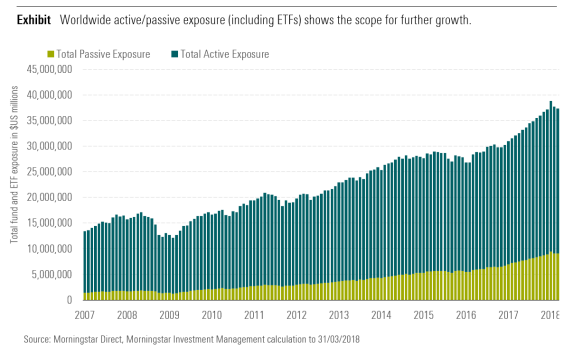 Worldwide active/passive exposure (including ETFs) shows the scope for further growth