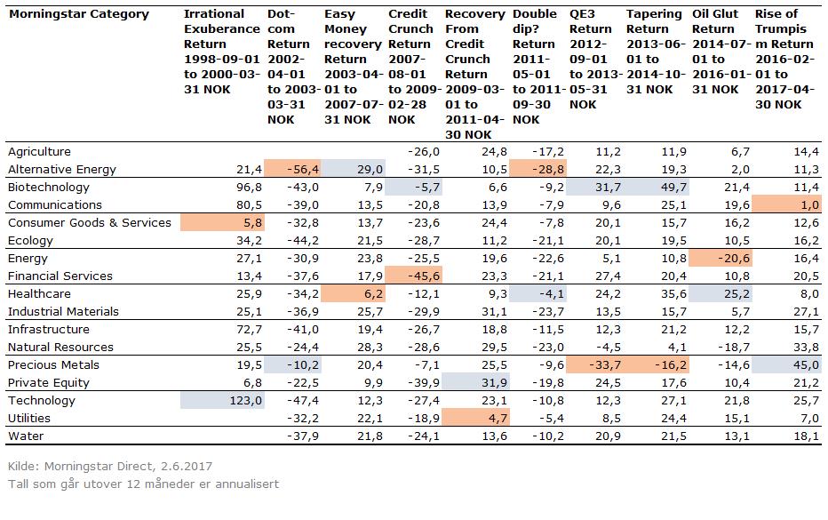 Avkastning under ulike markedsforhold - sektorfond emea