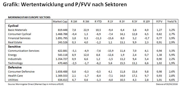 Fair Value nach Sektoren April