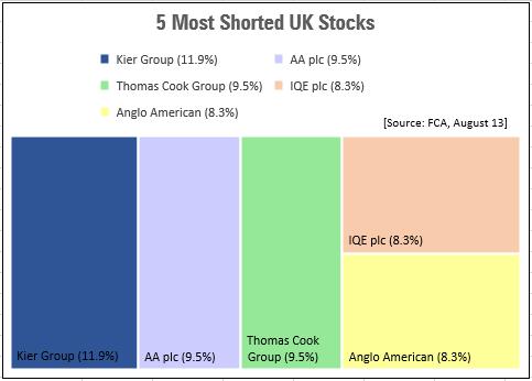 5 Most Shorted UK Stocks