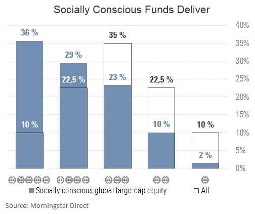 Socially conscious funds deliver