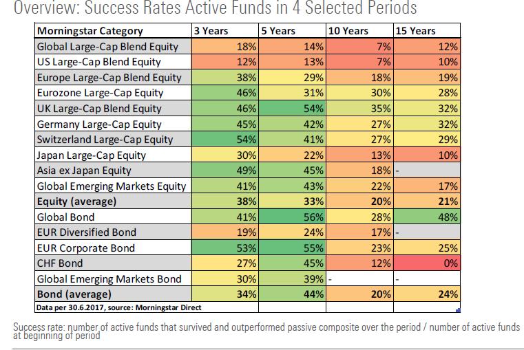 Suksessrate europeiske fond