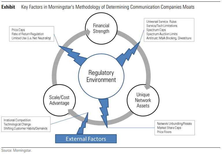 Key Factors in Morningstar's Methodology of Determining Communication Companies Moats