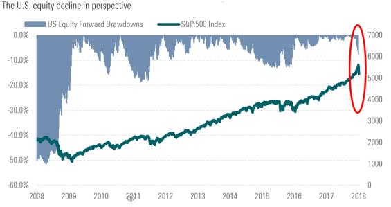 how the S&P 500 has fallen volatility stock market