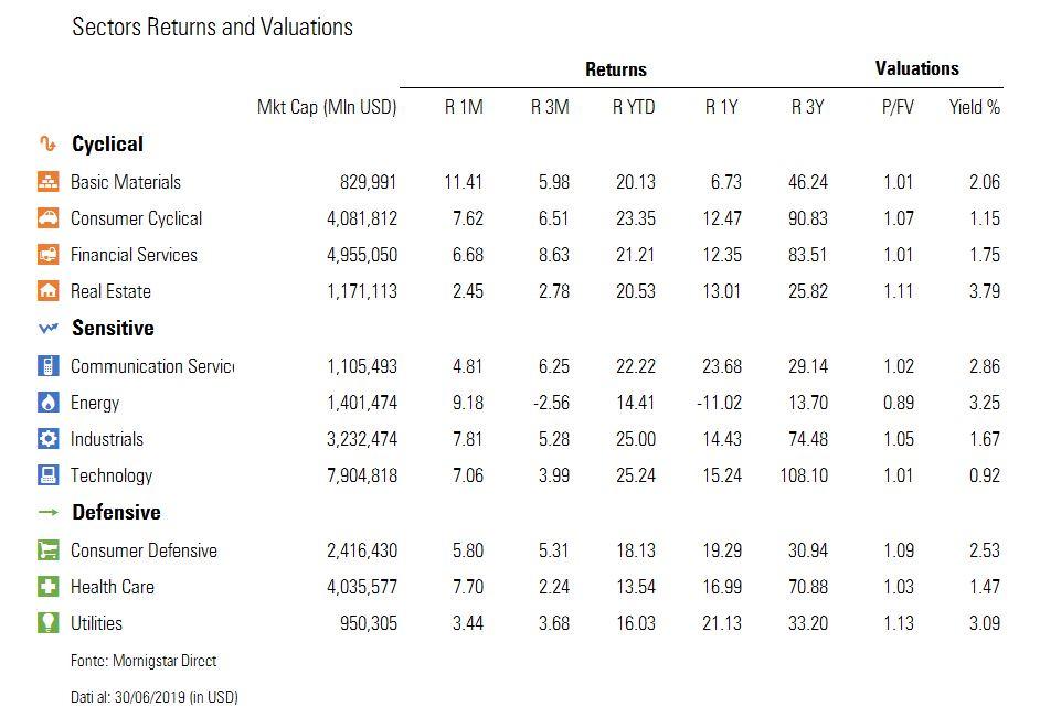 rendimenti settori usa giugno, valutazioni, yield
