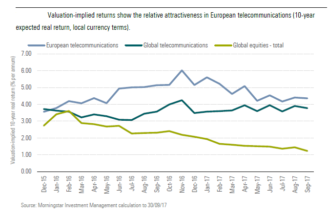 Valuation-implied returns show the relative attractiveness in European telecommunications
