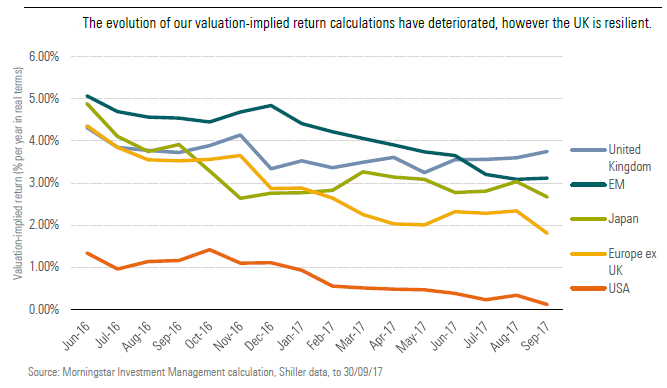 The evolution of our valuation-implied return calculations have deteriorated, however the UK is resilient