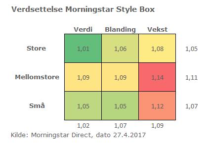 Verdsettelse i henhold til Morningstar StyleBox