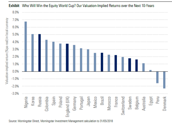 Who Will Win the Equity World Cup? Our Valuation-Implied Returns over the Next 10-Years