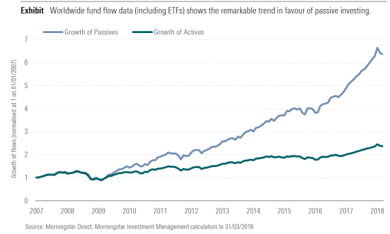 Worldwide fund flow data (including ETFs) shows the remarkable trend in favour of passive investing
