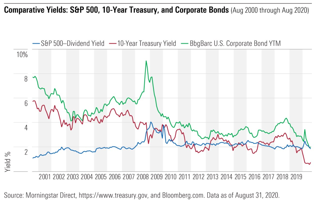 Comparative Yields: S&P 500, 10-Year Treasury, and Corporate Bonds