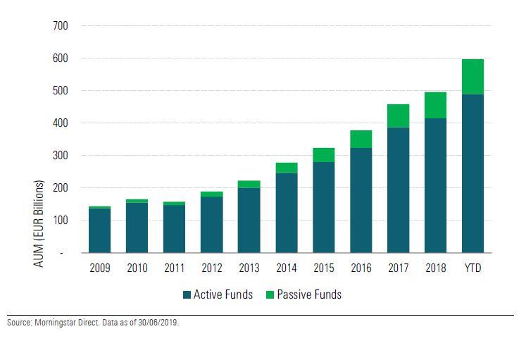Crescita degli asset in fondi ed Etf sostenibili