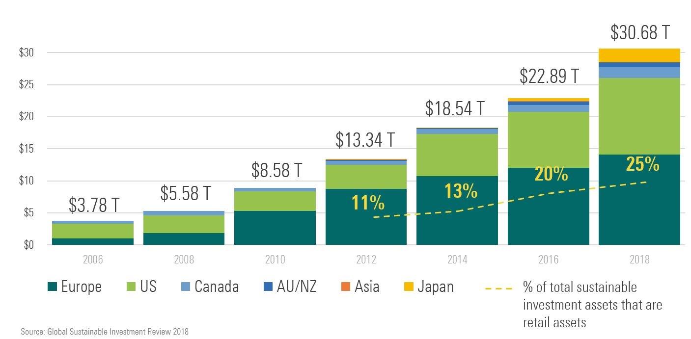 Crescita del patrimonio investito in modo sostenibile nel mondo