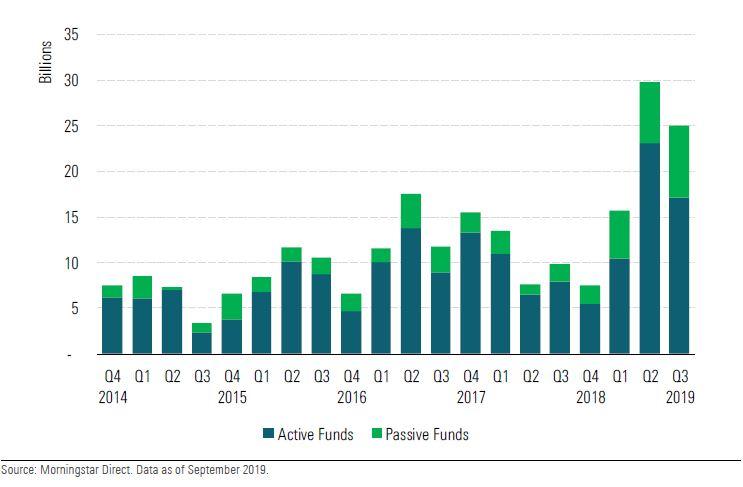 Flussi netti trimestrali nei fondi e negli ETF sostenibili dal 2014 al 2019 in Europa