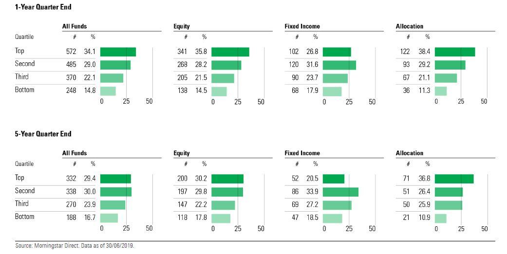La maggior parte dei fondi sostenibili si trova nei migliori quartili per performance a 1 e 5 anni