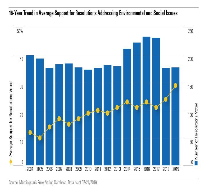 Risoluzioni ESG nelle assemblee generali USA
