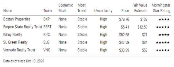 Table of stocks