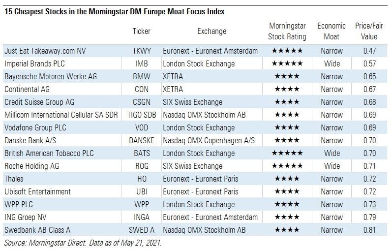 morningstar europe moat focus index