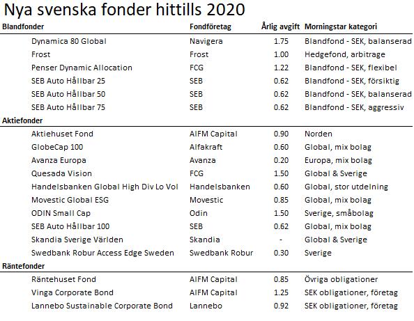 19 nya svenska fonder 2020