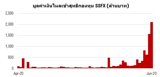 2020 07 02 1046 SSFX flow daily