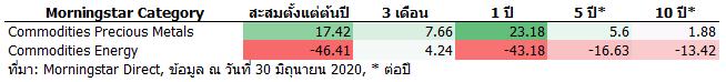 2020 07 09 1514 Commodities avg