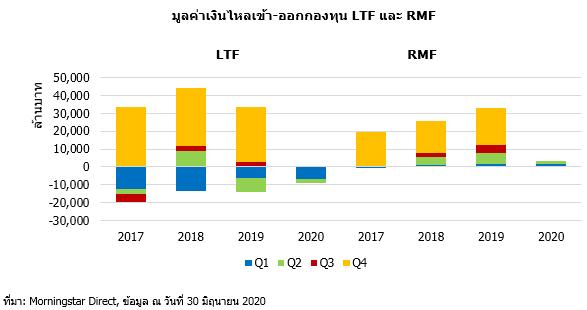 2020 07 14 17 29 01 Q2 20 LTF RMF Flow
