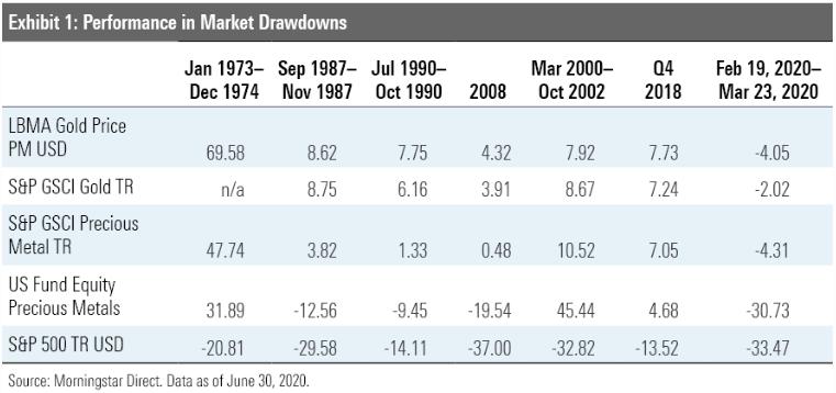 2020 07 30 22 29 33 gold during downturn