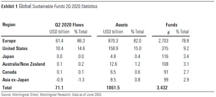 2020 09 07 15 45 03 ex 1 global sust fund flows Q2 20