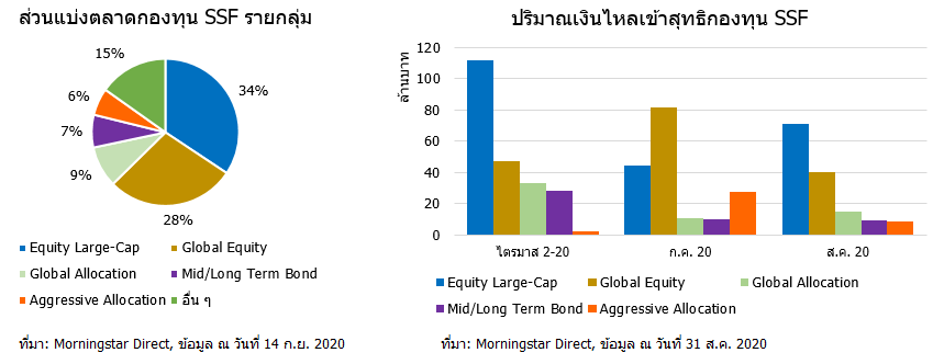 2020 09 17 17 41 28 SSF Mkt share and net flow