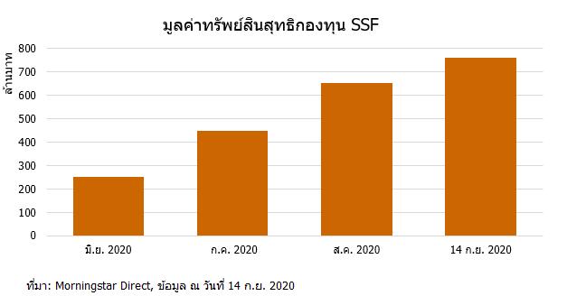 2020 09 17 17 43 05 SSF net assets