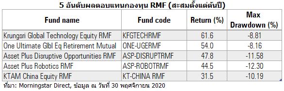 2020 12 03 17 48 09 top 5 RMF Nov 20