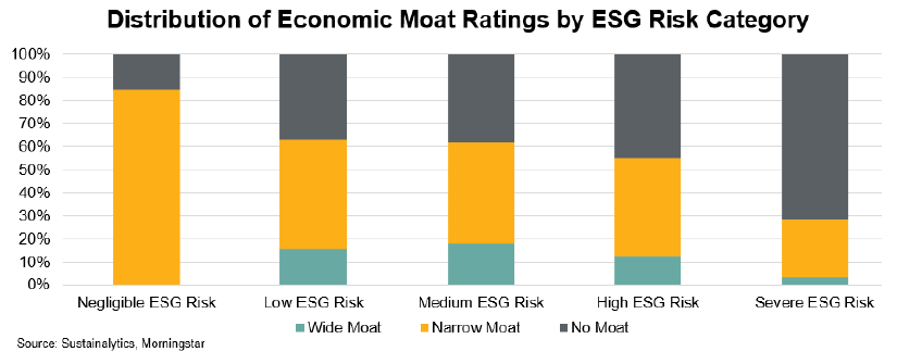 econ moat and ESG dist