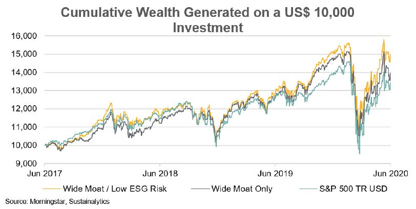 wealth 3 index