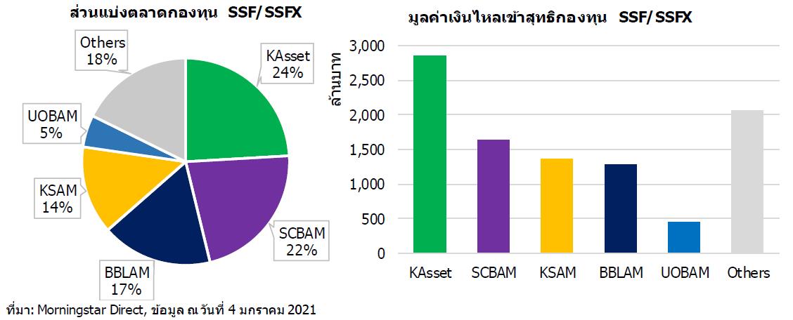 SSF mkt share