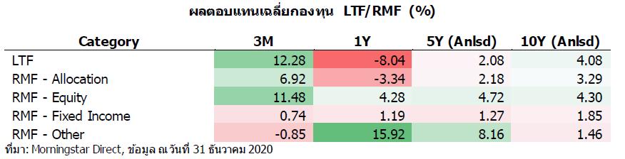 LTF RMF ret