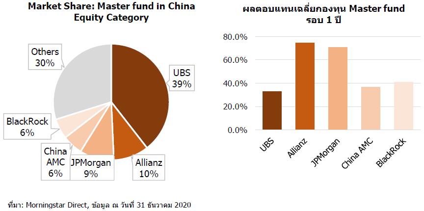 china master share