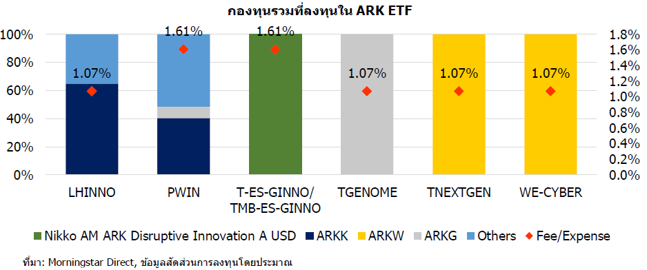 funds invest ARK