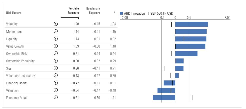 ark risk model