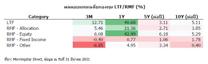 ltf rmf return