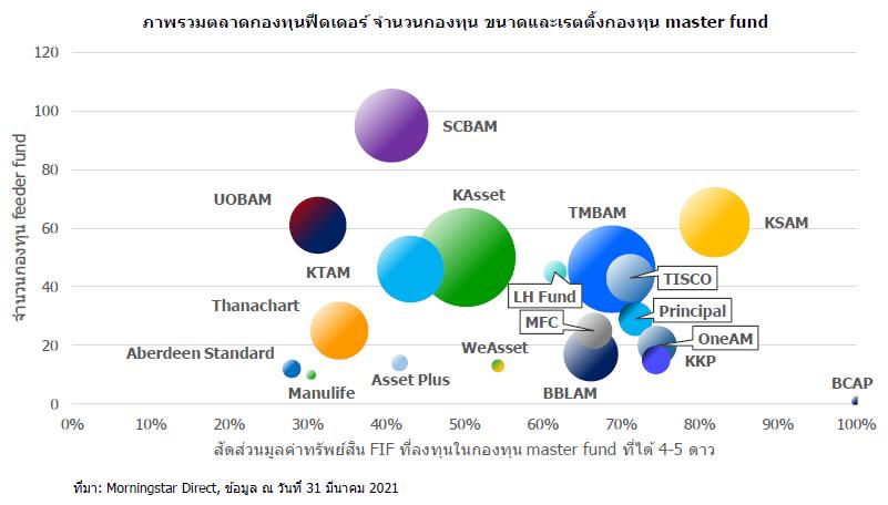 fif bubble chart