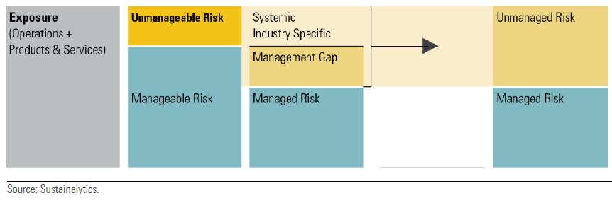 carbon risk model