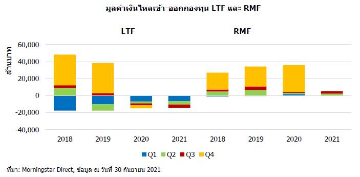 ltf rmf flow