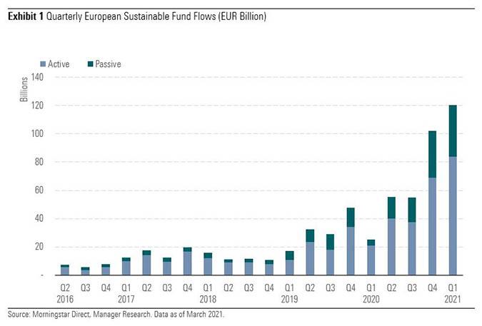 ESG Flows Europe Q1