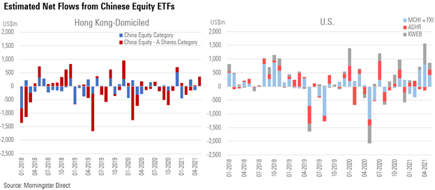 Flow from Equity ETFS China