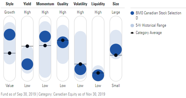 Morningstar Factor Profile example with BMO Canadian Stock Selection D